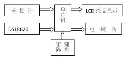 系统总体框架