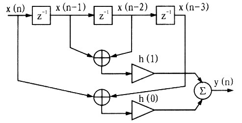 3阶Ⅱ类FIR线性相位滤波器的结构