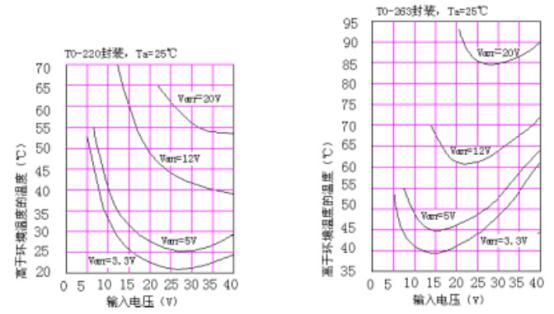 温度高出环境温度的曲线图